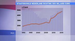 staatsschuld-2013-450-miljard-euro